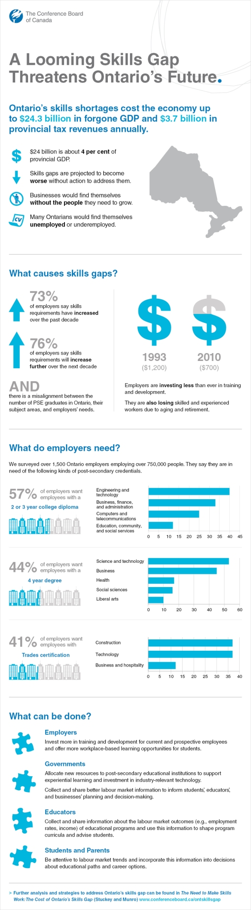 skillsgap_infographic